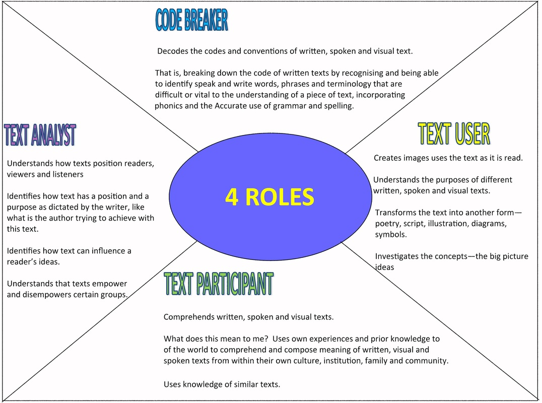 The 4 Roles Model Placemat Template Teaching The